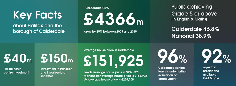 Calderdale has above average pupil achievement
