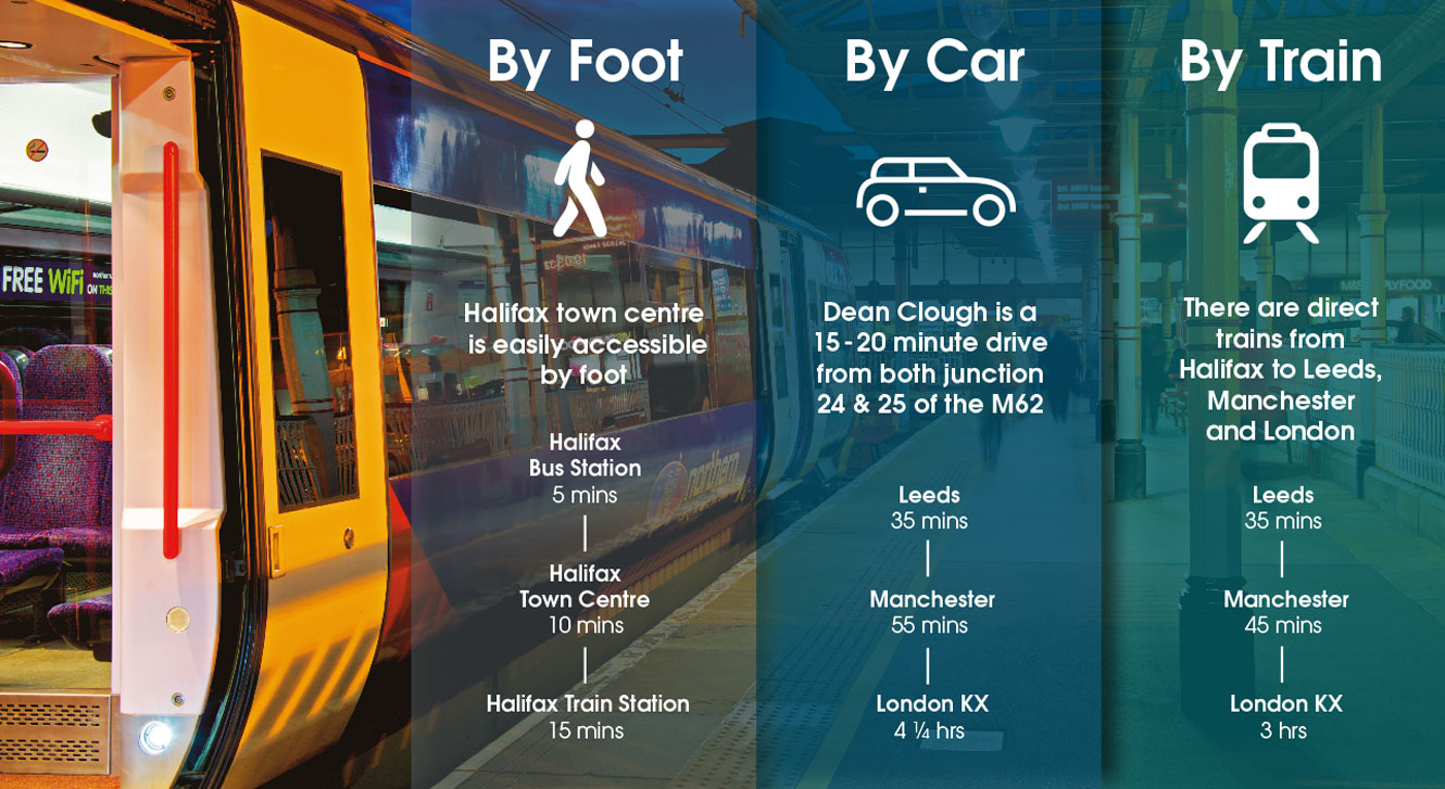 Dean Clough is easily accessible by foot, car or train